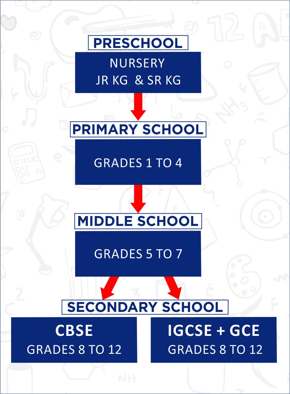 CBSE Affiliated Schools